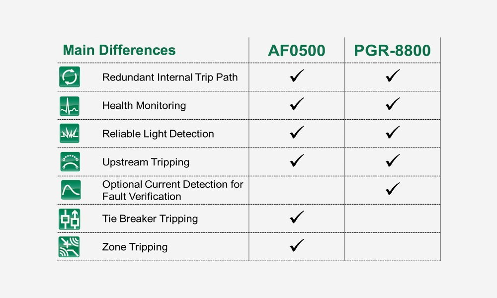 RWW littlefuse differences table